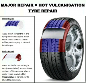 Graphic showing what tyre vulcanisation is